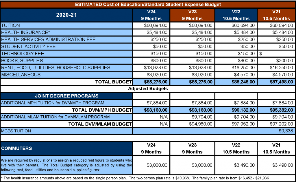 20-21 DVM Cost of Education Chart