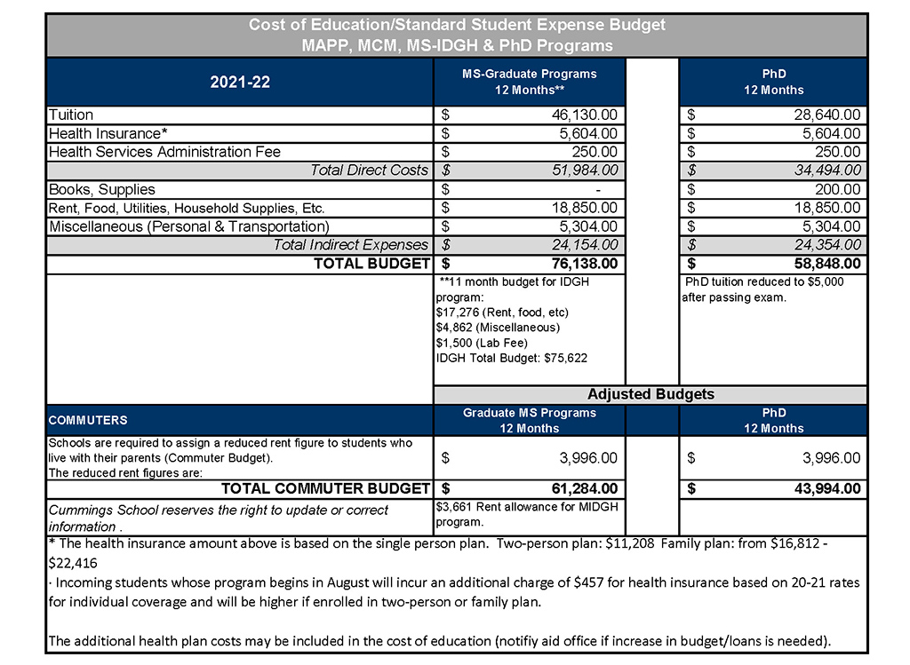 2021-22 Graduate & PHD Cost of Education Table